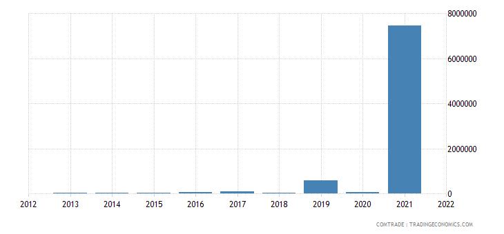 comoros exports tanzania