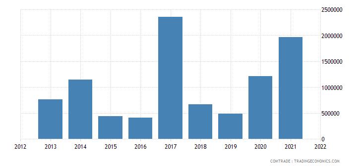 comoros exports united states