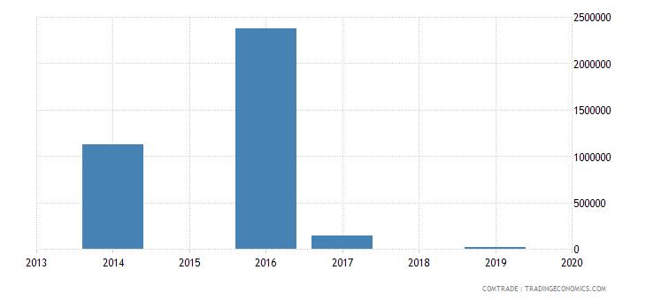 comoros exports vietnam