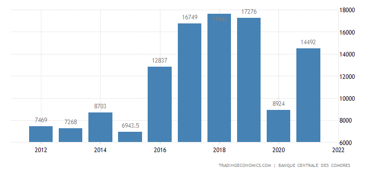 Comoros exports 1996 2017 data chart calendar forecast comoros exports sciox Images