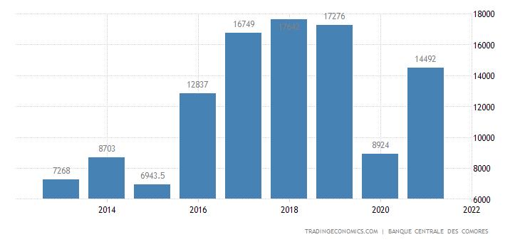 Comoros Exports