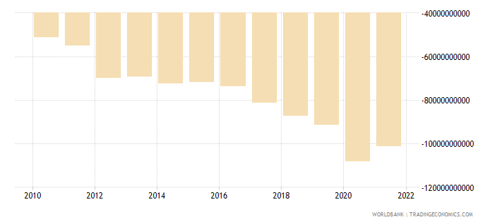 comoros external balance on goods and services constant lcu wb data