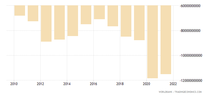 comoros external balance on goods and services current lcu wb data