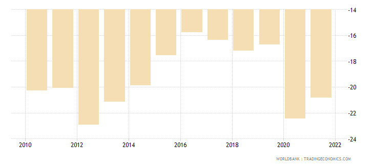 comoros external balance on goods and services percent of gdp wb data