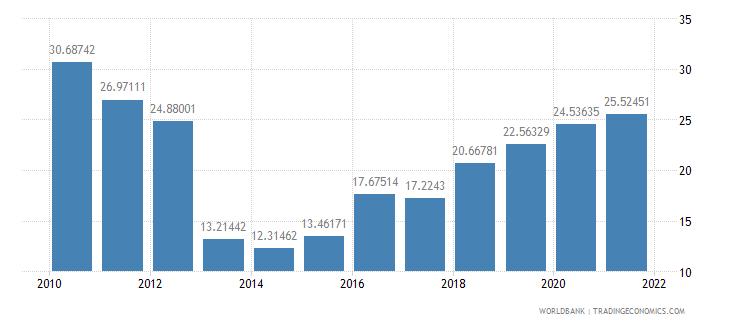 comoros external debt stocks percent of gni wb data