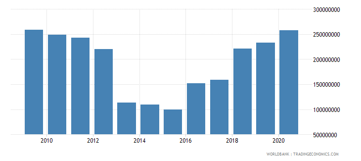 comoros external debt stocks public and publicly guaranteed ppg dod us dollar wb data