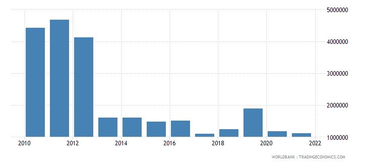 comoros external debt stocks short term dod us dollar wb data
