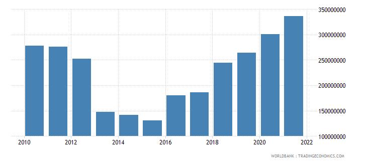 comoros external debt stocks total dod us dollar wb data