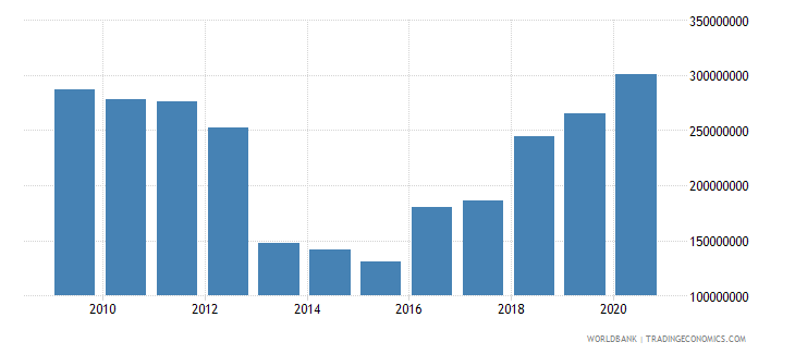 comoros external debt stocks total dod us dollar wb data