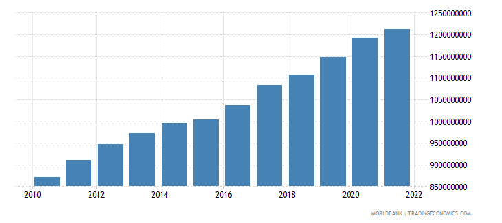 comoros final consumption expenditure constant 2000 us dollar wb data