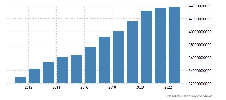 comoros final consumption expenditure constant lcu wb data