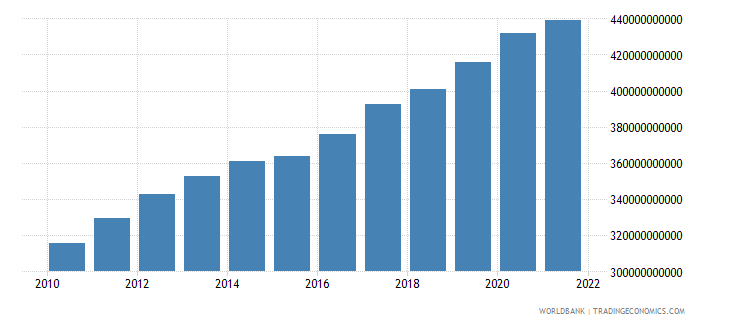 comoros final consumption expenditure constant lcu wb data
