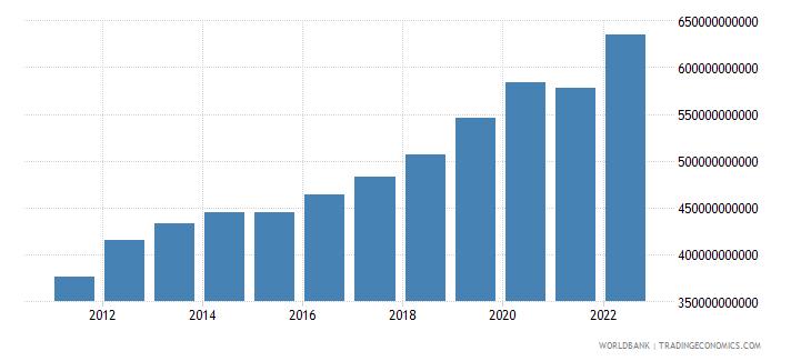 comoros final consumption expenditure current lcu wb data