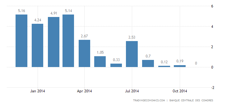 Comoros Food Inflation