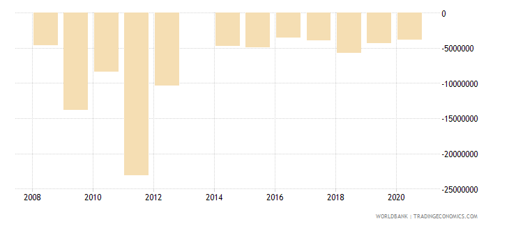 comoros foreign direct investment net bop us dollar wb data