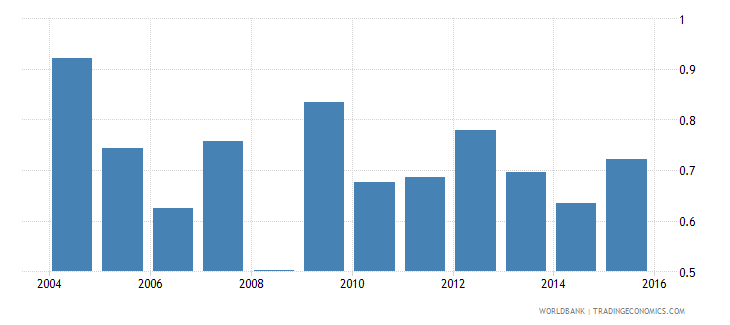 comoros foreign reserves months import cover goods wb data