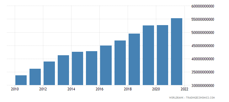 comoros gdp at market prices linked series current lcu wb data