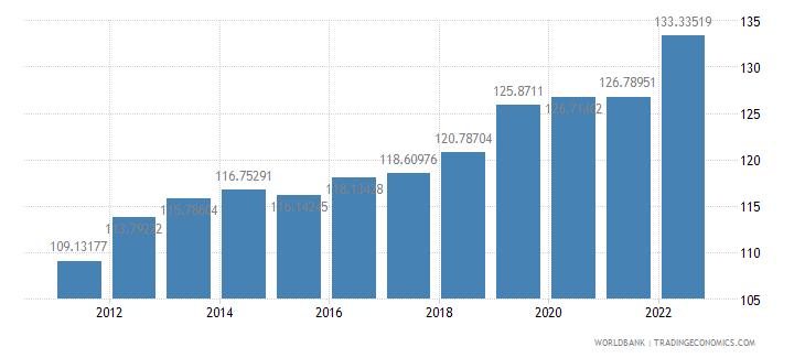 comoros gdp deflator base year varies by country wb data