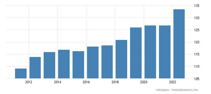 comoros gdp deflator linked series base year varies by country wb data