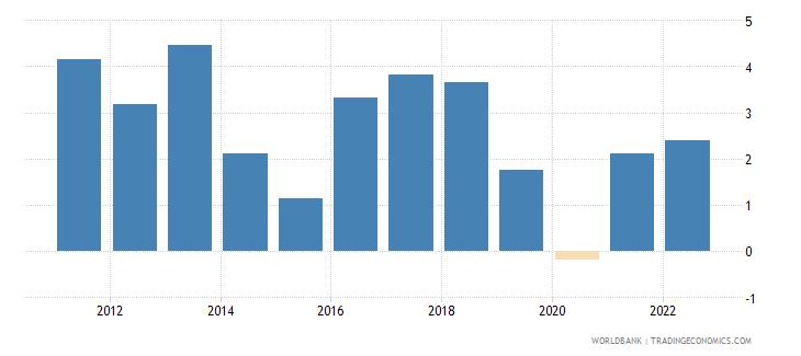comoros gdp growth annual percent 2010 wb data