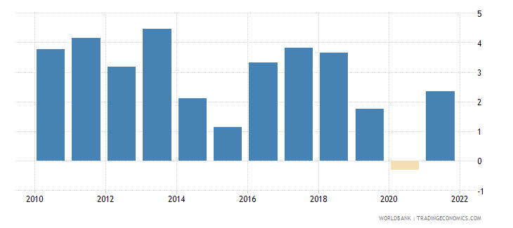 comoros gdp growth annual percent 2010 wb data