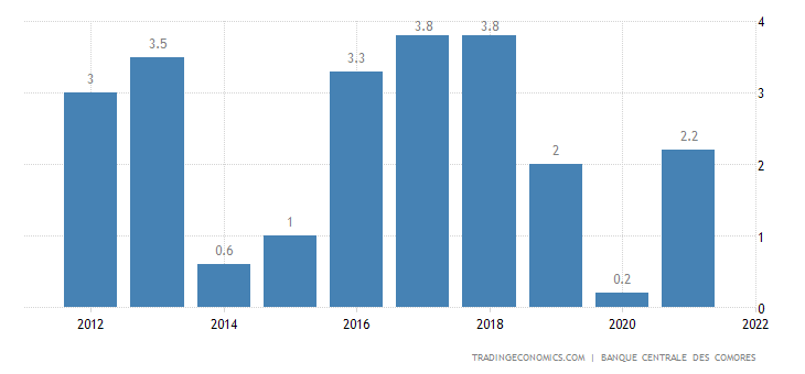 Comoros gdp annual growth rate 1981 2017 data chart calendar comoros gdp annual growth rate sciox Images