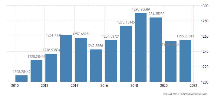 comoros gdp per capita constant 2000 us dollar wb data
