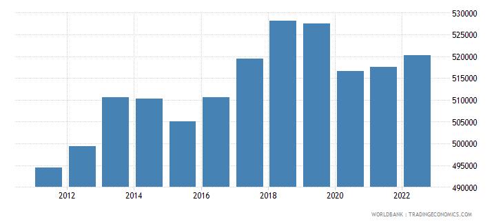 comoros gdp per capita constant lcu wb data