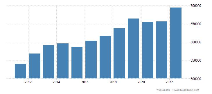 comoros gdp per capita current lcu wb data