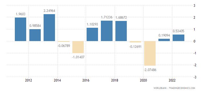 comoros gdp per capita growth annual percent wb data