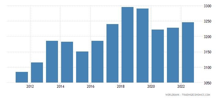 comoros gdp per capita ppp constant 2005 international dollar wb data