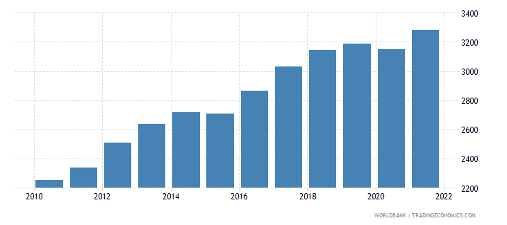 comoros gdp per capita ppp us dollar wb data