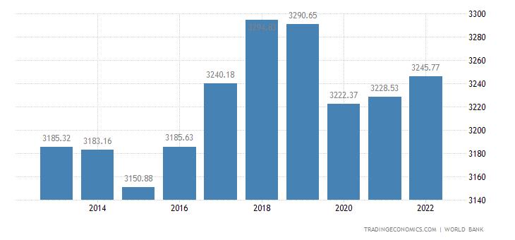 Comoros GDP per capita PPP