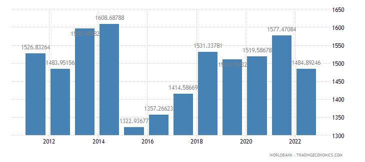 comoros gdp per capita us dollar wb data