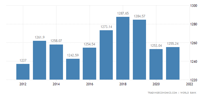 Comoros gdp per capita 1980 2017 data chart calendar comoros gdp per capita sciox Images
