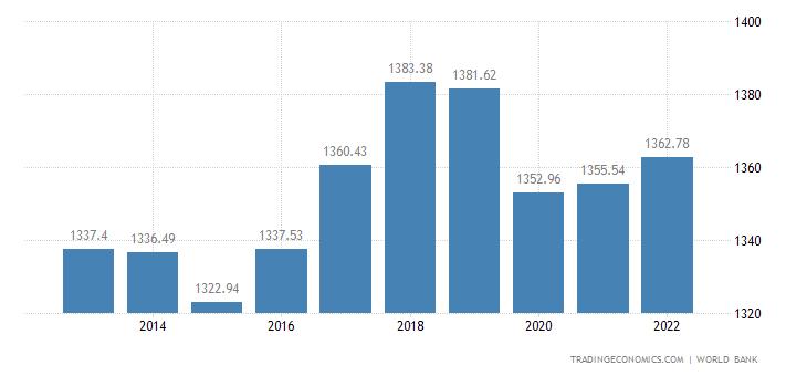 Comoros GDP per capita