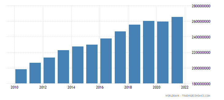 comoros gdp ppp constant 2005 international dollar wb data