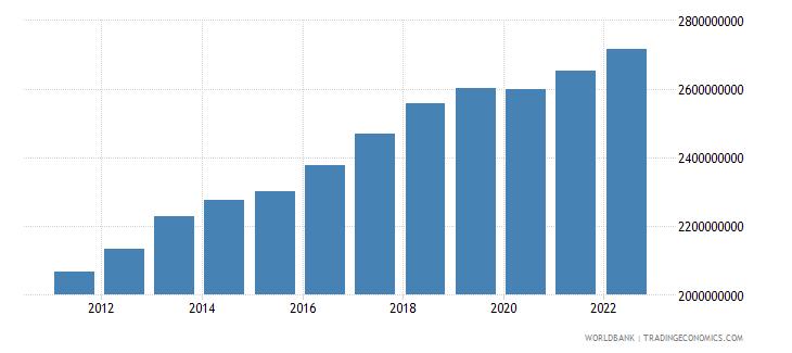 comoros gdp ppp constant 2005 international dollar wb data