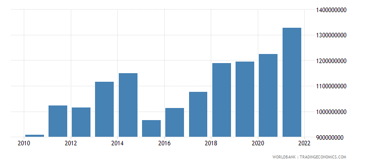 comoros gdp us dollar wb data