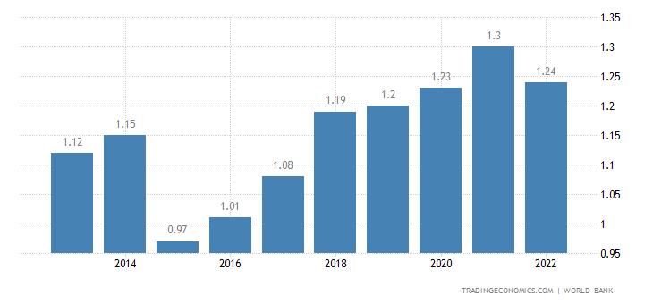 Comoros GDP