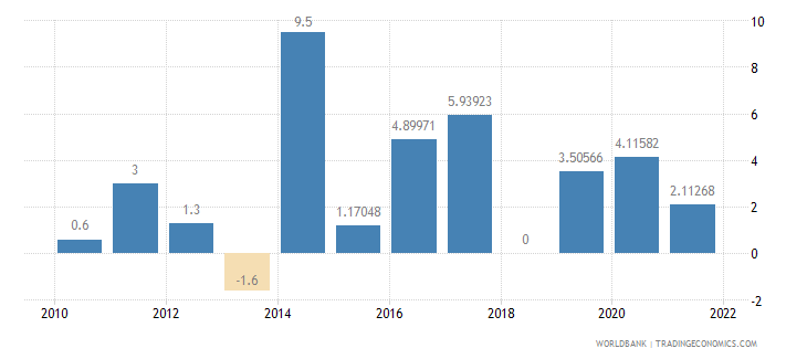 comoros general government final consumption expenditure annual percent growth wb data