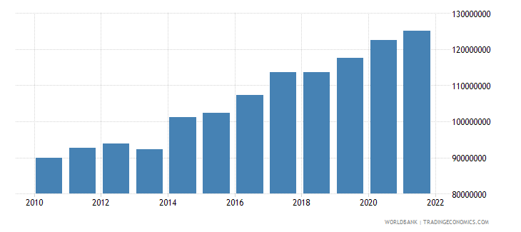 comoros general government final consumption expenditure constant 2000 us dollar wb data
