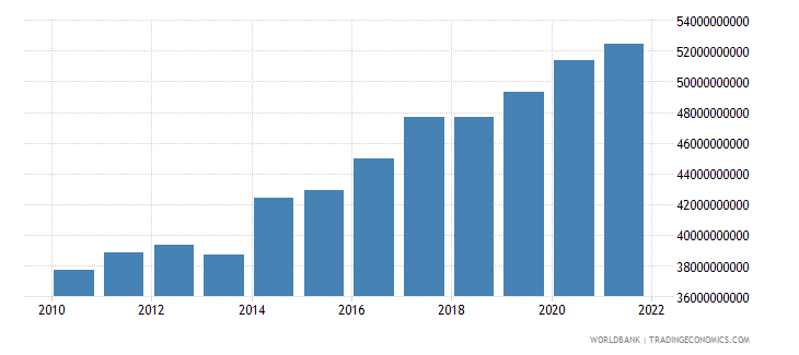 comoros general government final consumption expenditure constant lcu wb data