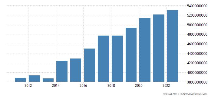 comoros general government final consumption expenditure constant lcu wb data