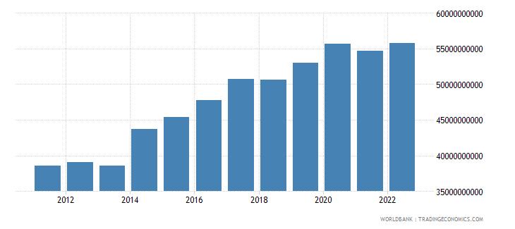 comoros general government final consumption expenditure current lcu wb data