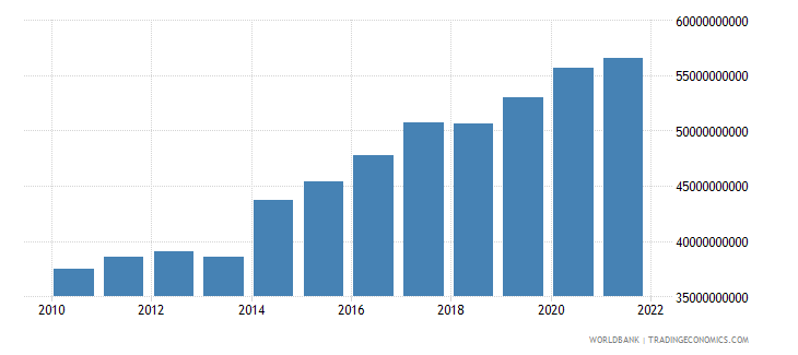 comoros general government final consumption expenditure current lcu wb data