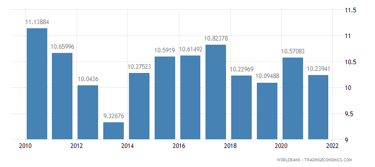 comoros general government final consumption expenditure percent of gdp wb data