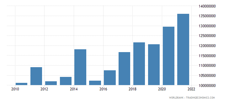 comoros general government final consumption expenditure us dollar wb data