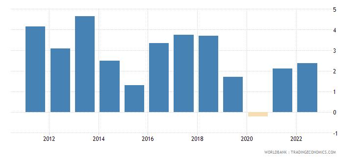 comoros gni growth annual percent wb data