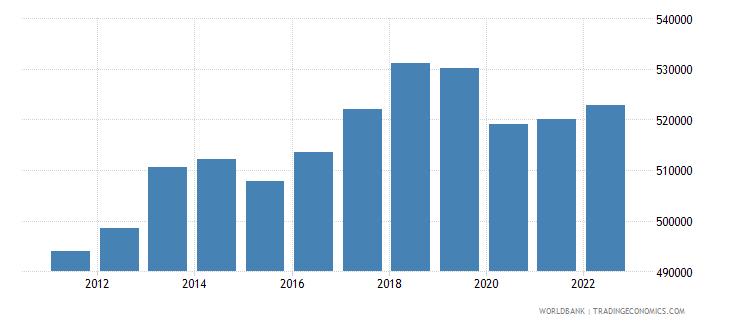 comoros gni per capita constant lcu wb data